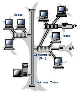 Topologi Pohon (Tree)